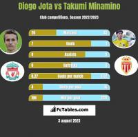 Diogo Jota vs Takumi Minamino h2h player stats