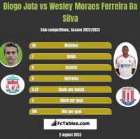 Diogo Jota vs Wesley Moraes Ferreira Da Silva h2h player stats