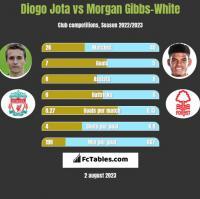 Diogo Jota vs Morgan Gibbs-White h2h player stats