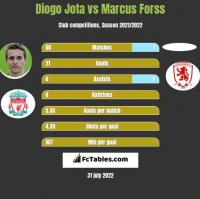 Diogo Jota vs Marcus Forss h2h player stats