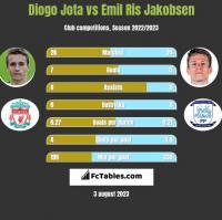 Diogo Jota vs Emil Ris Jakobsen h2h player stats