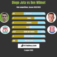 Diogo Jota vs Ben Wilmot h2h player stats