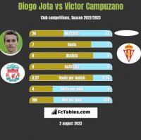 Diogo Jota vs Victor Campuzano h2h player stats