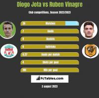 Diogo Jota vs Ruben Vinagre h2h player stats