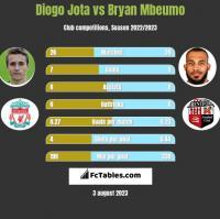 Diogo Jota vs Bryan Mbeumo h2h player stats