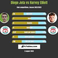 Diogo Jota vs Harvey Elliott h2h player stats