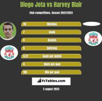 Diogo Jota vs Harvey Blair h2h player stats