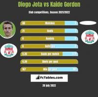 Diogo Jota vs Kaide Gordon h2h player stats
