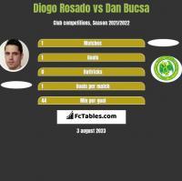 Diogo Rosado vs Dan Bucsa h2h player stats