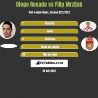 Diogo Rosado vs Filip Mrzljak h2h player stats