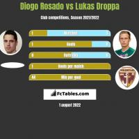 Diogo Rosado vs Lukas Droppa h2h player stats