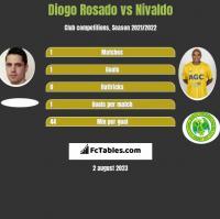 Diogo Rosado vs Nivaldo h2h player stats