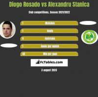 Diogo Rosado vs Alexandru Stanica h2h player stats