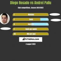 Diogo Rosado vs Andrei Paliu h2h player stats