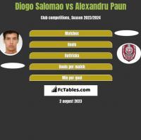 Diogo Salomao vs Alexandru Paun h2h player stats