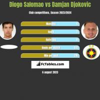 Diogo Salomao vs Damjan Djokovic h2h player stats