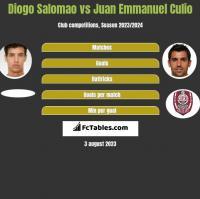 Diogo Salomao vs Juan Emmanuel Culio h2h player stats