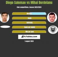 Diogo Salomao vs Mihai Bordeianu h2h player stats