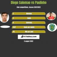 Diogo Salomao vs Paulinho h2h player stats