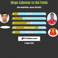 Diogo Salomao vs Rui Fonte h2h player stats