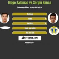 Diogo Salomao vs Sergiu Hanca h2h player stats