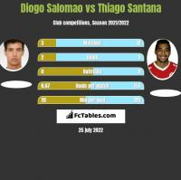 Diogo Salomao vs Thiago Santana h2h player stats