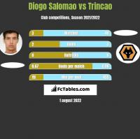 Diogo Salomao vs Trincao h2h player stats