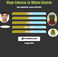 Diogo Salomao vs Wilson Eduardo h2h player stats