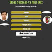 Diogo Salomao vs Abel Ruiz h2h player stats