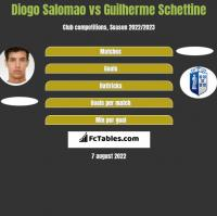 Diogo Salomao vs Guilherme Schettine h2h player stats