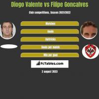 Diogo Valente vs Filipe Goncalves h2h player stats