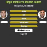 Diogo Valente vs Goncalo Santos h2h player stats