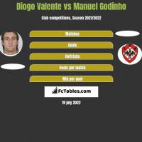 Diogo Valente vs Manuel Godinho h2h player stats