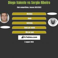Diogo Valente vs Sergio Ribeiro h2h player stats