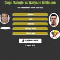 Diogo Valente vs Wallyson Mallmann h2h player stats
