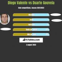 Diogo Valente vs Duarte Gouveia h2h player stats