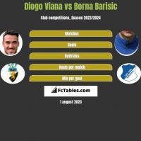 Diogo Viana vs Borna Barisic h2h player stats