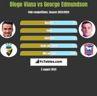 Diogo Viana vs George Edmundson h2h player stats