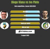 Diogo Viana vs Ivo Pinto h2h player stats