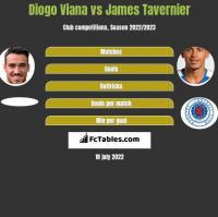 Diogo Viana vs James Tavernier h2h player stats