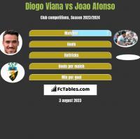 Diogo Viana vs Joao Afonso h2h player stats