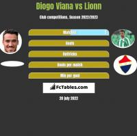 Diogo Viana vs Lionn h2h player stats