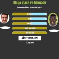 Diogo Viana vs Mamadu h2h player stats