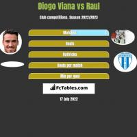 Diogo Viana vs Raul h2h player stats