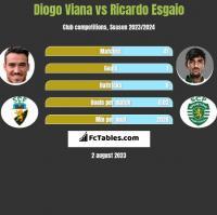 Diogo Viana vs Ricardo Esgaio h2h player stats