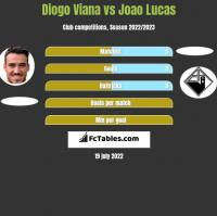 Diogo Viana vs Joao Lucas h2h player stats