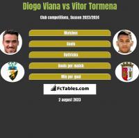 Diogo Viana vs Vitor Tormena h2h player stats