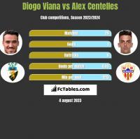 Diogo Viana vs Alex Centelles h2h player stats