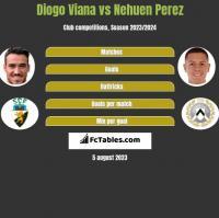 Diogo Viana vs Nehuen Perez h2h player stats