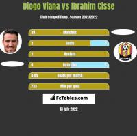 Diogo Viana vs Ibrahim Cisse h2h player stats